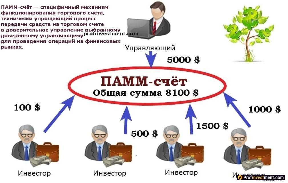 Инвестирование в ПАММ-счета это