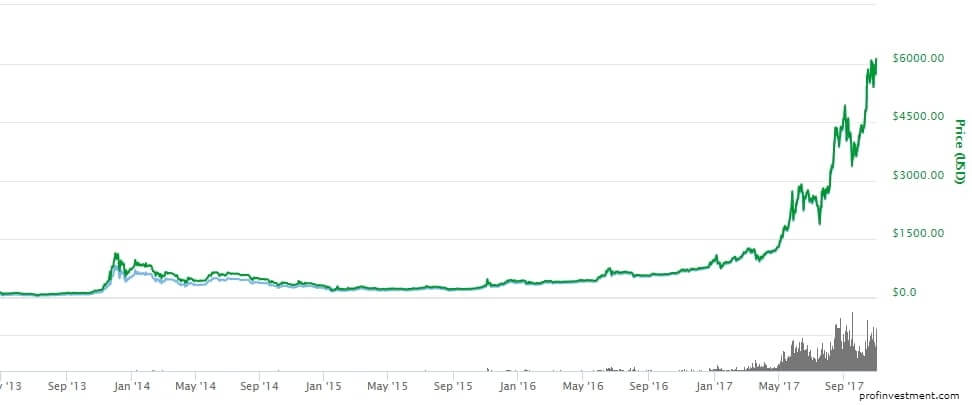 топ криптовалюта биткоин