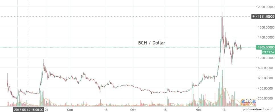 инвестирование в криптовалюту BCH