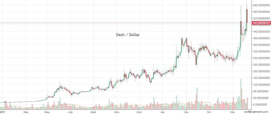 dash стоимость к доллару