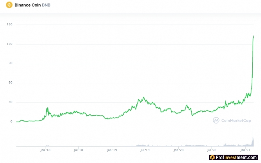 самая перспективная криптовалюта Binance Coin