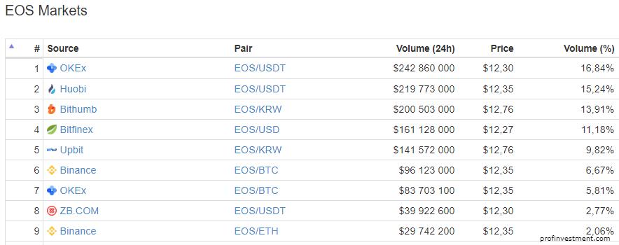 купить eos на бирже