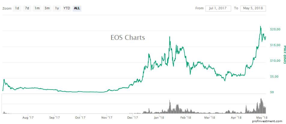 перспективная криптовалюта eos