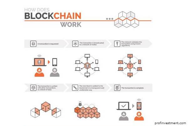 как работает blockchain