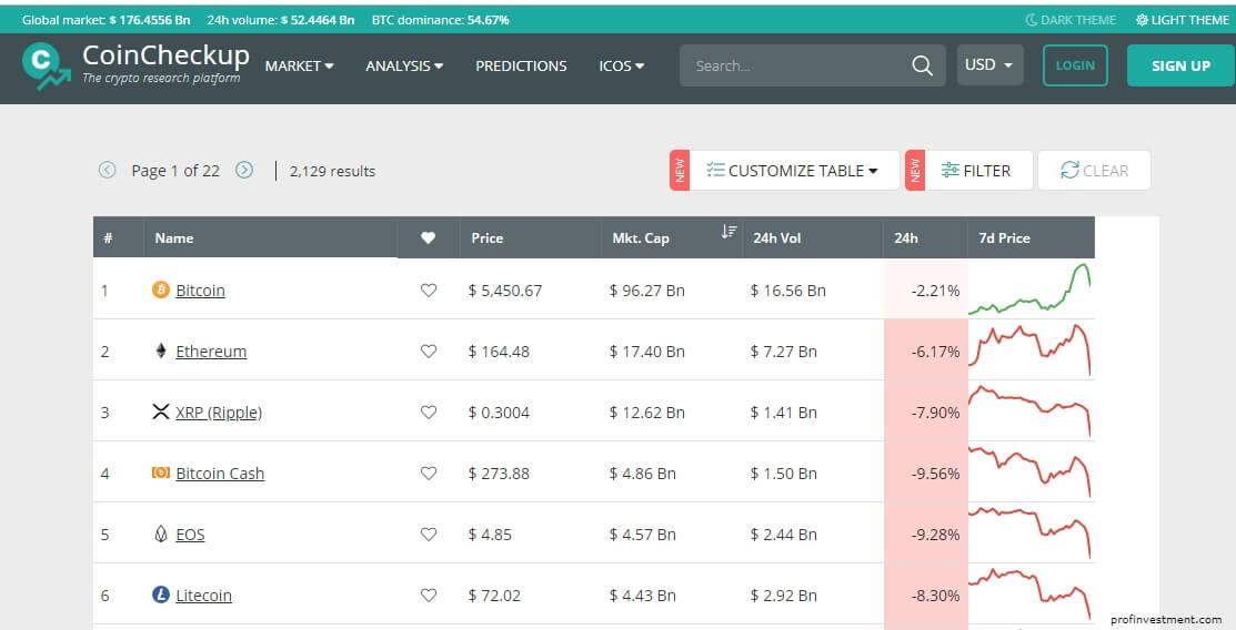посмотреть информацию о market cap на Coincheckup