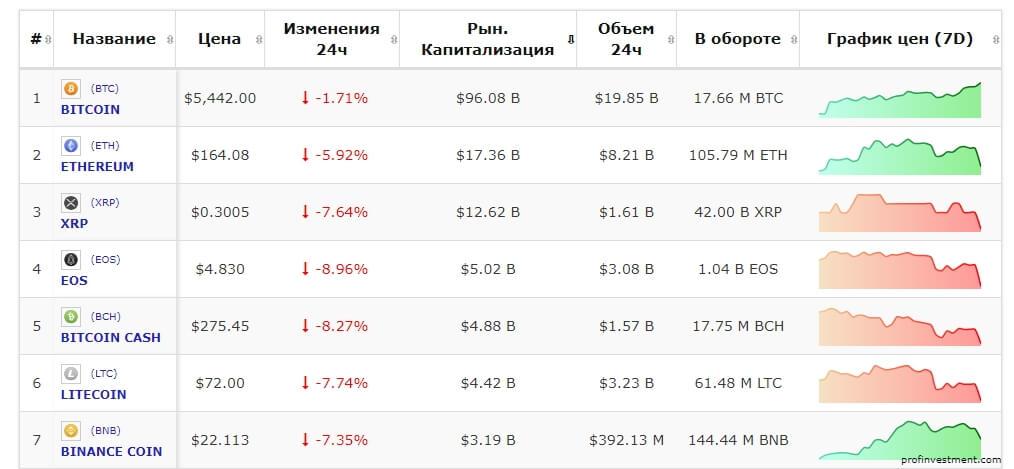 информация о капитализации на сайте profinvestment.com