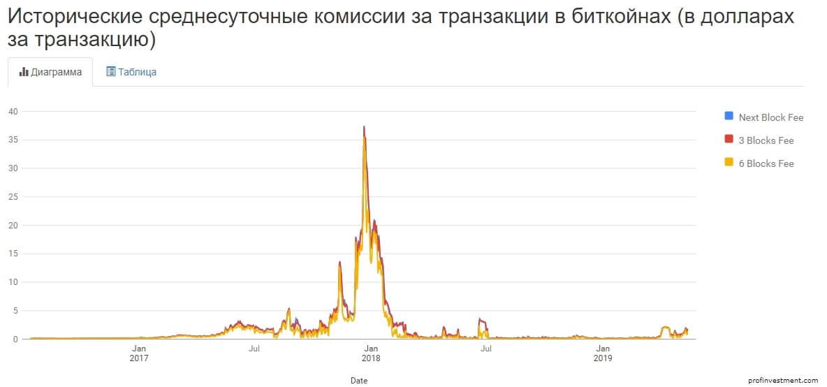 lire vs bitcoin 10 usd la btc