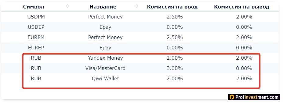 комиссии на вывод фиатного рубля через биржу Crex24