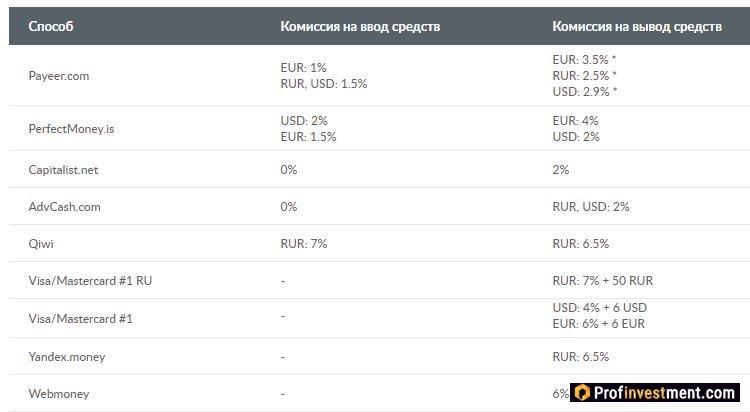 комиссии на вывод рублей на криптобирже Livecoin