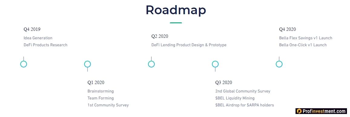 Bella Protocol (BEL) roadmap