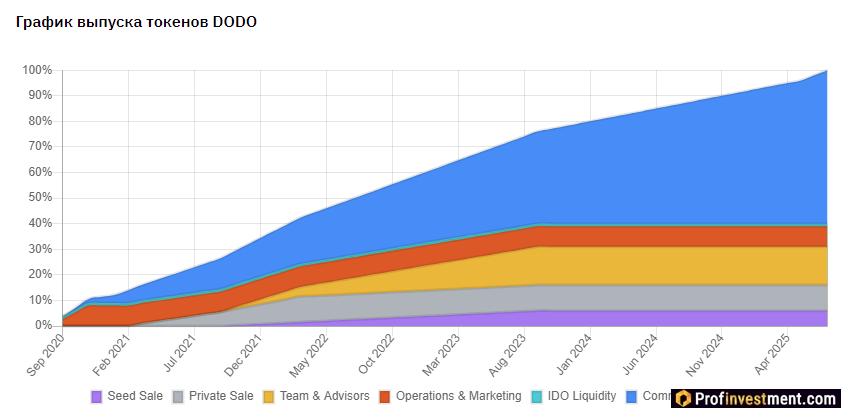 DODO Token Release Schedule