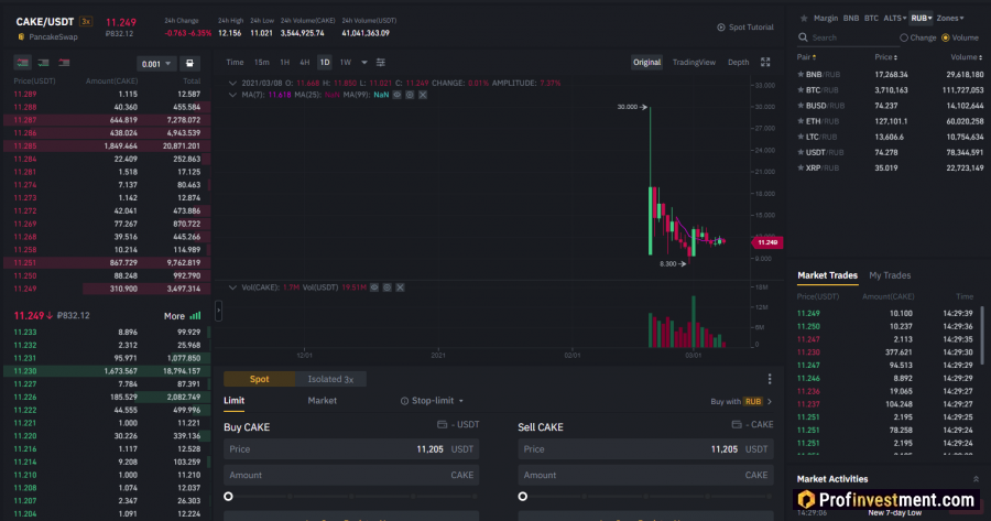 How to Buy and Sell CAKE on Binance Cryptocurrency Exchange