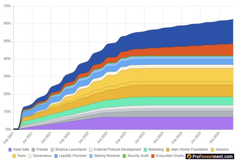 График выпуска токенов TLM: