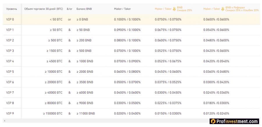 бинанс биржа криптовалют комиссии