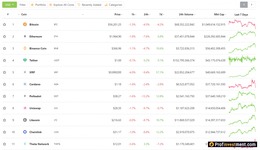 Самые капитализированные криптовалюты для инвестирования по версии CoinGecko