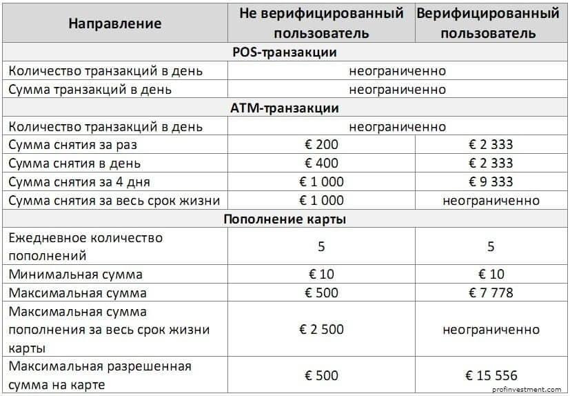 limity po karte v evro epayments