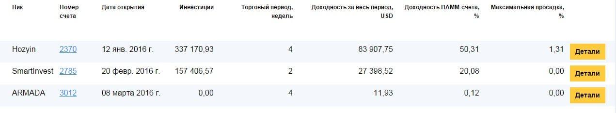 рейтинг aktivnyj investor компании privatefx