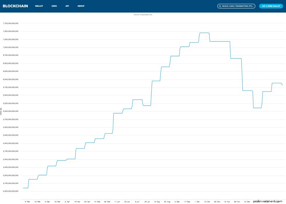 График сложности добычи Биткоина