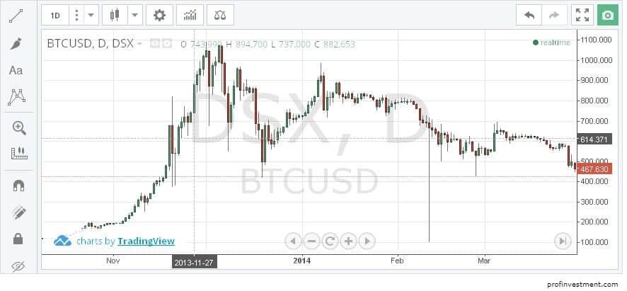 биткоин курс