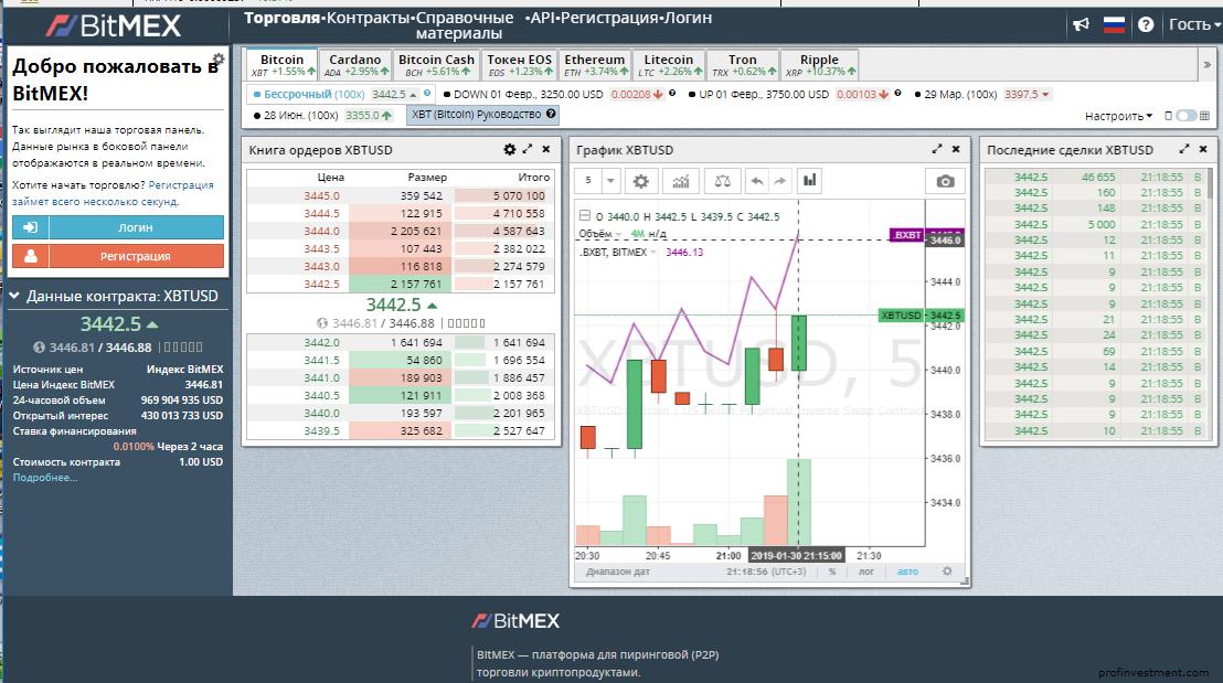 маржинальная биржа биткоинов bitmex