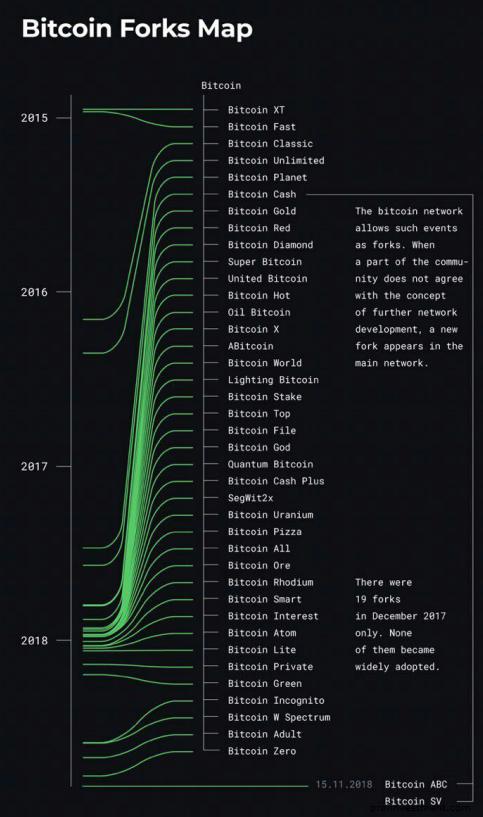 форки Bitcoin