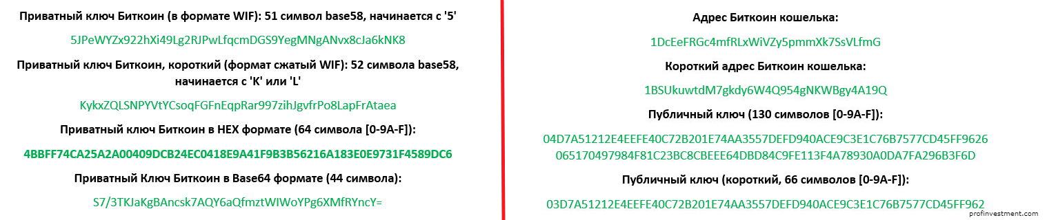 Приватные ключи биткоин и адрес