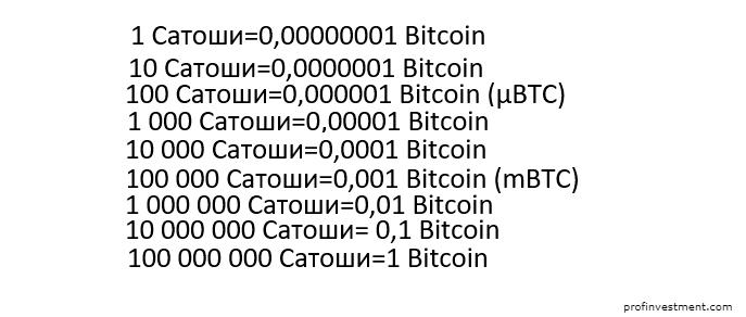 Что такое Сатоши и биткоин