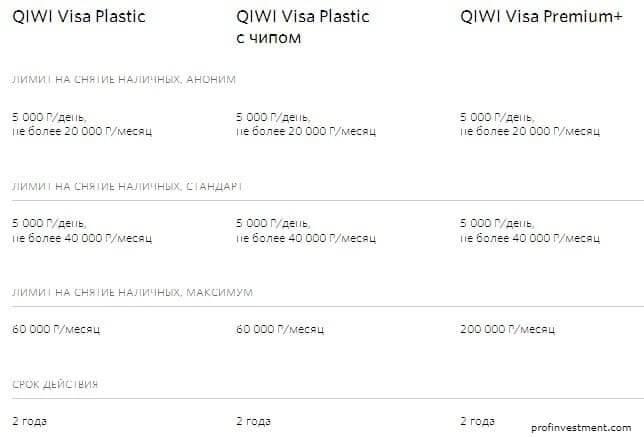 Bankovskaya Karta Kivi Qiwi Visa Virtualnaya I Plastikovaya