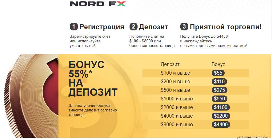 Зароботок в форекс без депозита 2015 личный кабинет на форекс