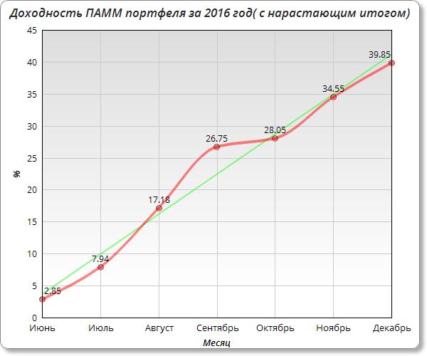 доходность в 2016