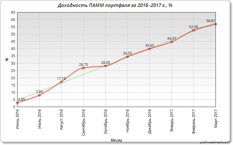 доходность инвестиций за 2016