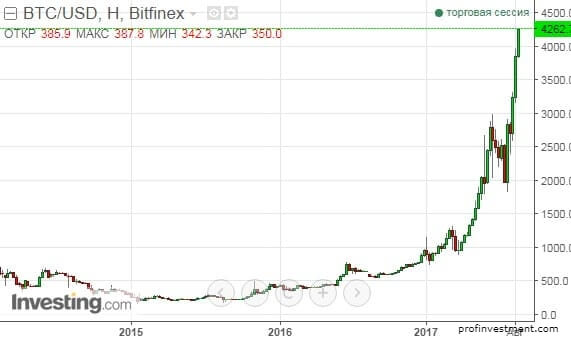 Минимальная сумма на биржах