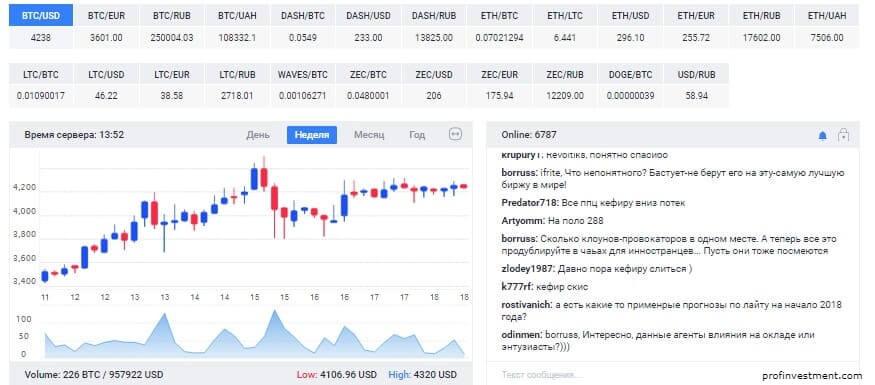 графики курса обмена эфира, биткоина