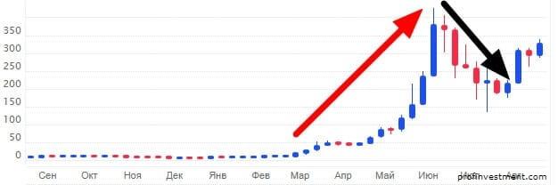 курс эфириума к доллару график