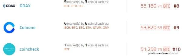 биржи криптовалют топ