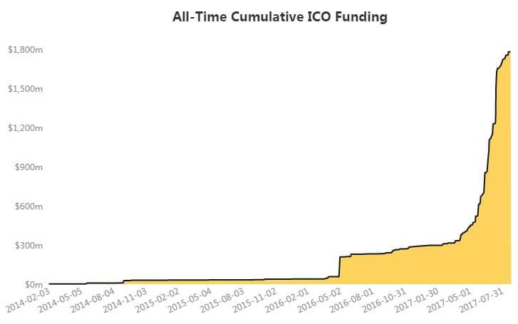 ico инвестиции