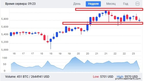 анализ курса BTC к доллару