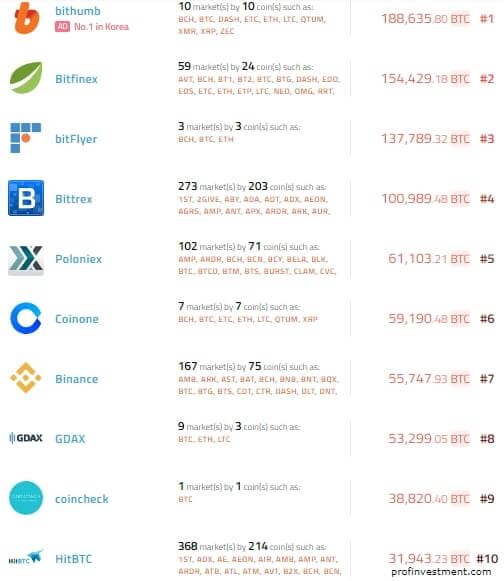 рейтинг криптовалютных бирж по объёму