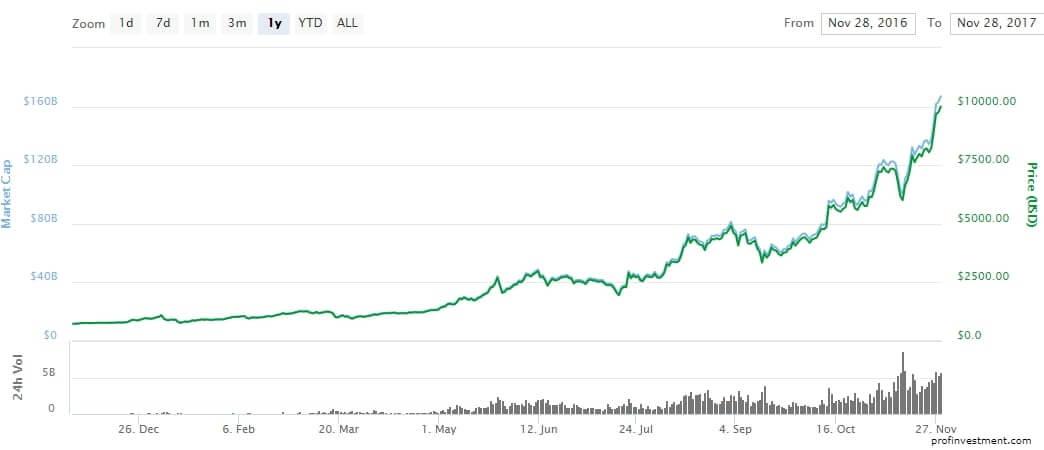 биржи биткоин онлайн