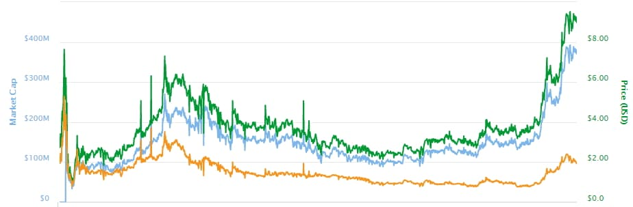 график роста токена