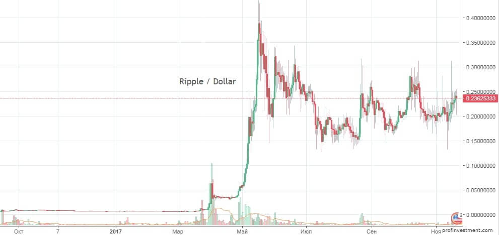доходность инвестиций в ripple