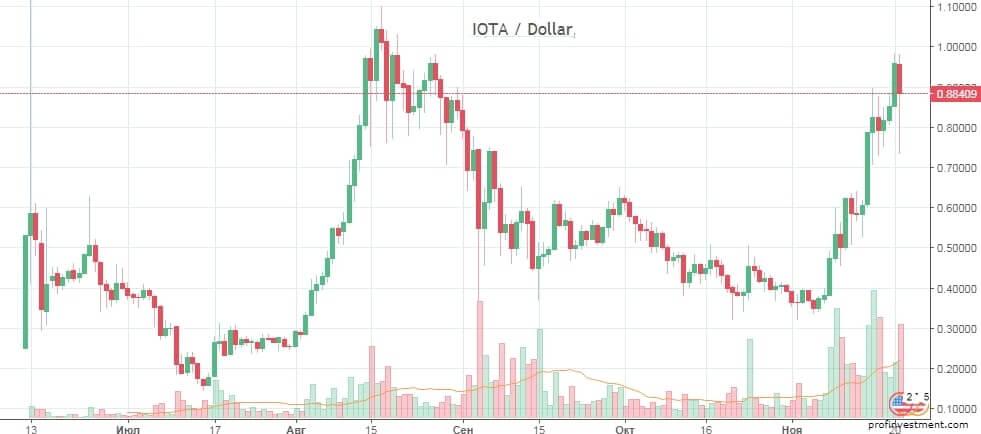 доходность токена iota