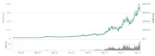 инвестиции в криптовалюту биткоин