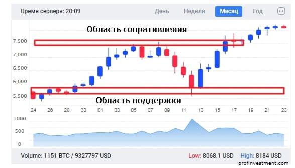 стратегия крипто-торговли