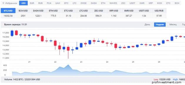 купить топовую крипто валюту на бирже