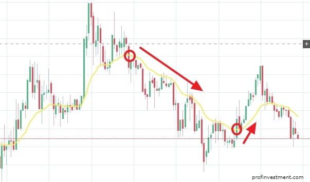 основы торговли криптовалютой биткоин