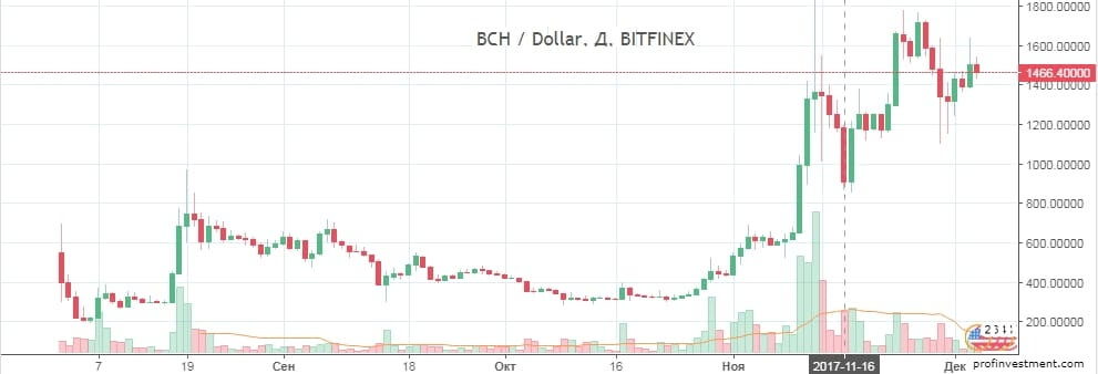 заработок на крипто валюте bch