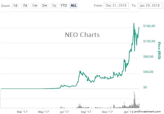 купить neo