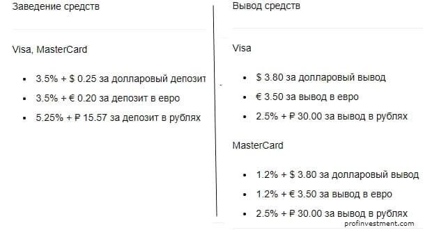 комиссии на банковские карты