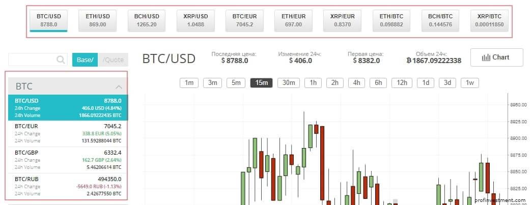 торговля на бирже криптовалют cex